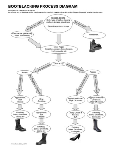 Bootblacking_Process%20Diagram%20PDF.pdf